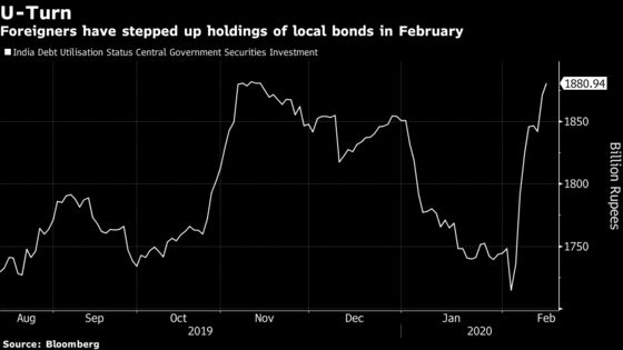 In Two Weeks, India Debt Turns Favorite From Loser for Funds