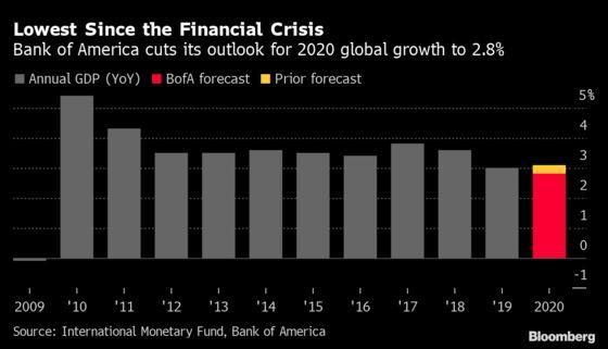 World Economy Faces Worst Year Since '09 as Virus Hopes Fade
