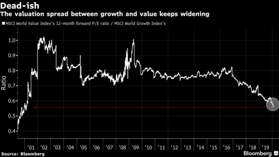 Pioneers of Value Investing Are Trying to See If It's Dead