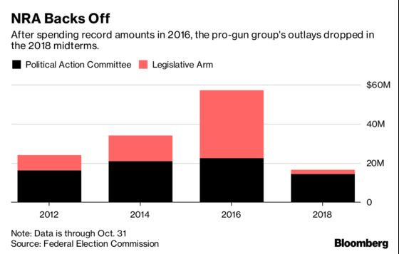 NRA Loses Midterm Muscle After Cash Crunch From Big Bet on Trump