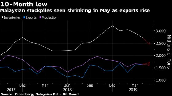 Palm Stockpiles in World's No. 2 Grower Seen at 10-Month Low