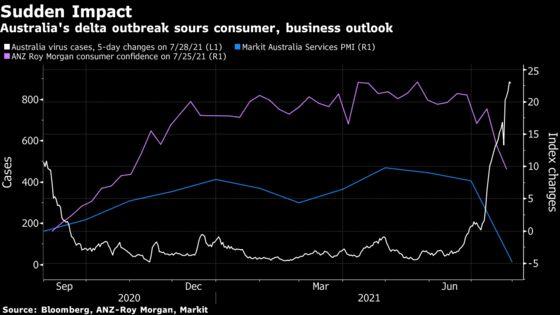 Australia Central Bank Set to Defer Bond Taper, Survey Shows