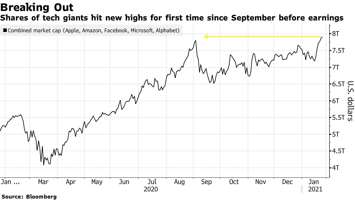 Shares of tech giants hit new highs for first time since September before earnings
