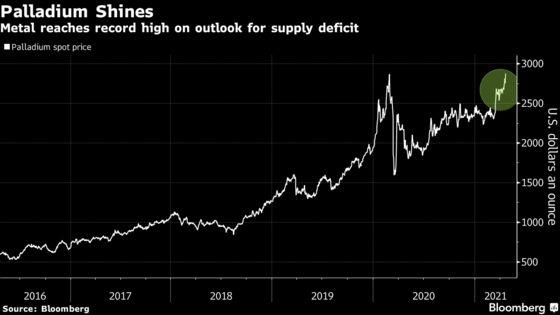Palladium Hits Record as Supply Shortage Deepens on Auto Demand