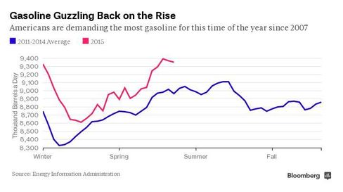 Gasoline Guzzling Back on the Rise