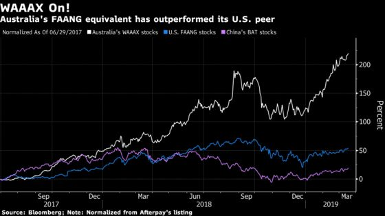 Australia's Tech Stocks Trump U.S., Asia With 200% Rise