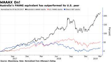 Australia's Tech Stocks Trump U S , Asia With 200% Rise