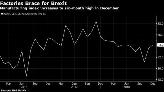 U.K. Manufacturers Step Up Stockpiling as Brexit Looms