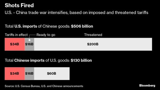 Here Are the Shots Fired So Far in U.S.-China Trade War
