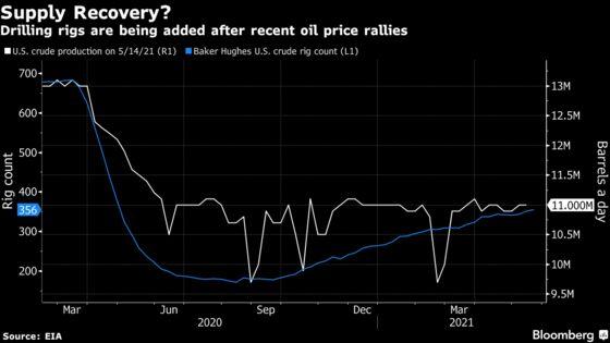 Key WTI Spread Signals U.S. Oil Squeeze Heading Into Summer