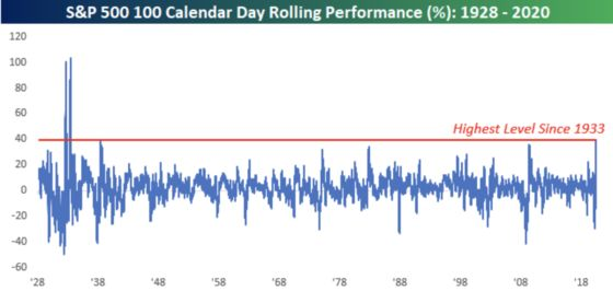 S&P 500's Past 100 Days Were Its Best in Almost Nine Decades