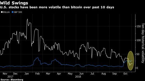 S&P 500's Wild Ride Makes U.S. Stocks More Volatile Than Bitcoin
