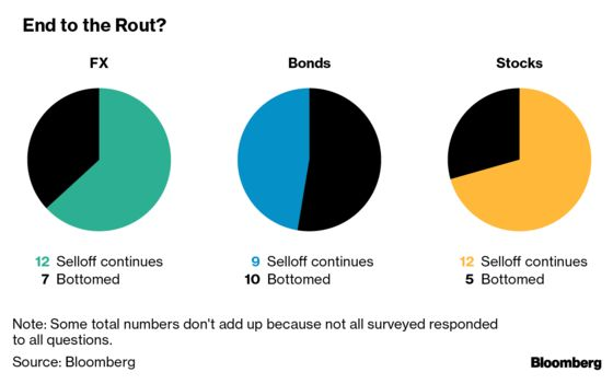 Emerging Market Sell-Off Is Only Going to Get Worse, Survey Says