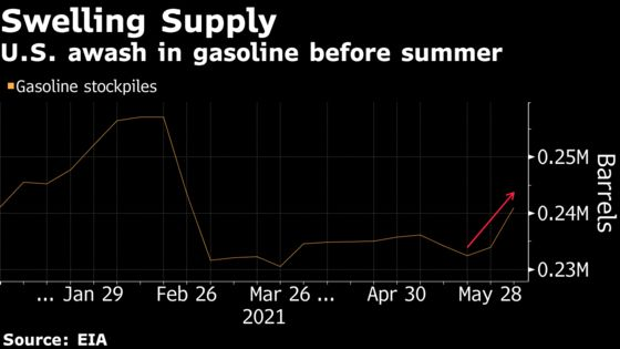 U.S. Is Awash With Gasoline in 'Lumpy' Rebound From Pandemic