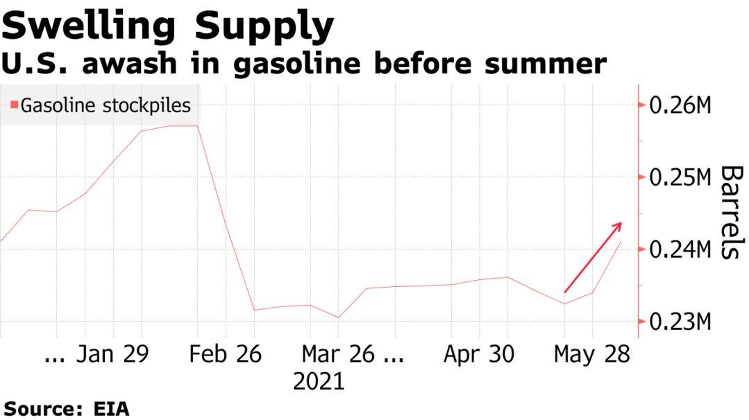 U.S. awash in gasoline before summer