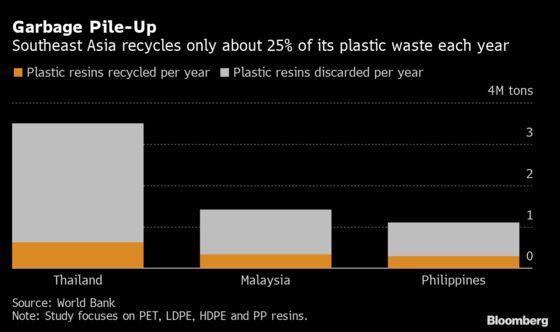World Bank Sees $6 Billion Wasted on Southeast Asia Plastics