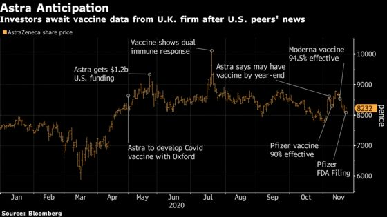 AstraZeneca Stock Vulnerable If Vaccine Falls Short of High Bar