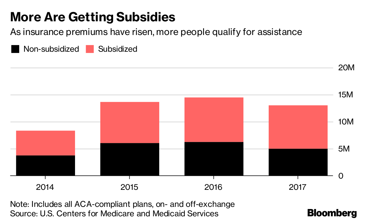Obamacare Subsidies Remain for Millions of Americans