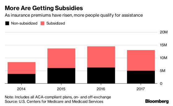 More Americans Used Subsidies to Buy Obamacare Plans Than in '14