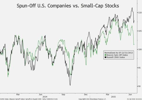 Beacon Spin-Off Index vs. Russell 2000