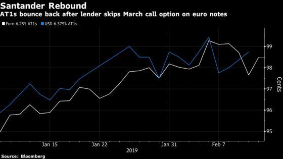 Santander CoCos Rebound as Investors Swallow Call Letdown