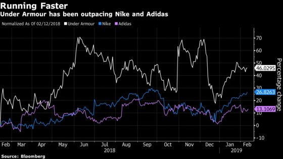 Under Armour Rises as Strong Profits Outweigh Revenue Warning