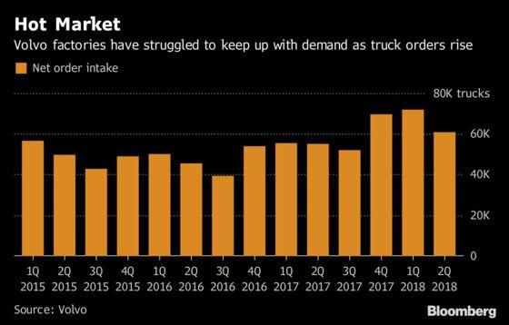 Volvo Beats Profitability Target Amid Booming U.S. Truck Demand