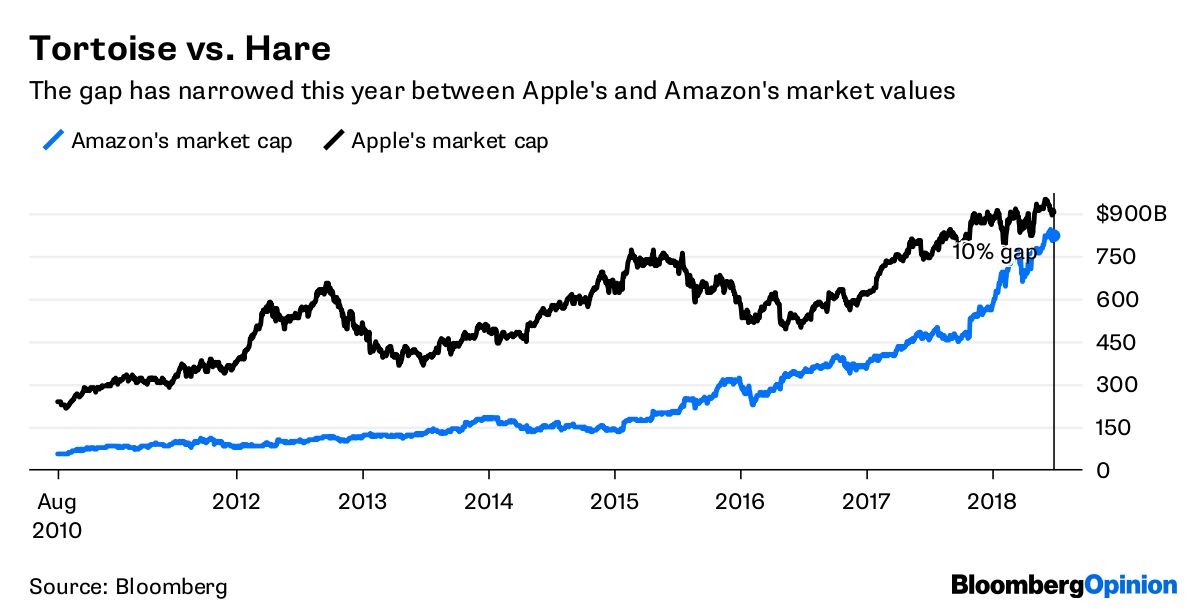 amazon closes on apple in the 1 trillion stakes bloomberg