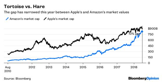 Amazon Closes on Apple in the $1 Trillion Stakes