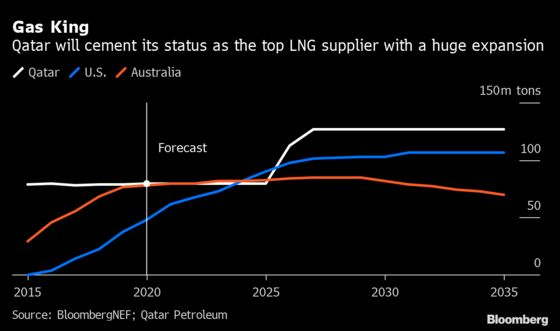 King of LNG Undercuts Rivals to Keep Dominating World Market