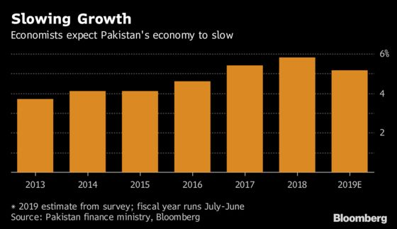 Pakistan Lets Rupee Devalue as Finances Wobble Before Election