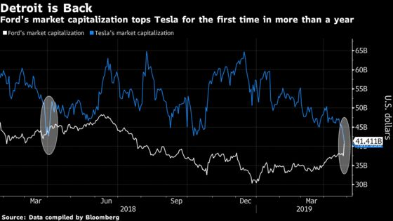 Tesla Falls Behind Ford in Worst Week Since Take-Private Fiasco