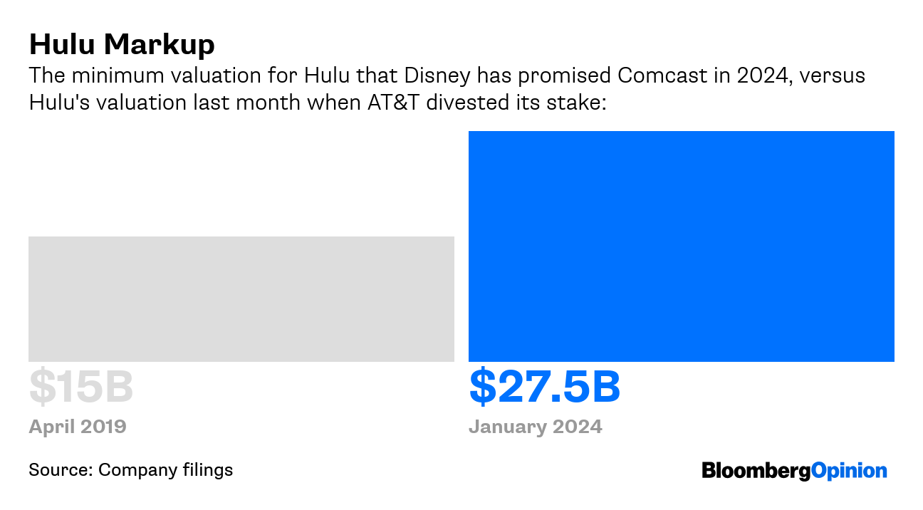 Hulu Deal Is Complex But Works for Disney, Comcast - Bloomberg