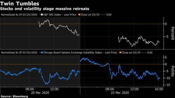 Markets Get Weirder With Stocks and Volatility Tumbling Together