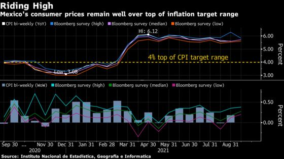Charting the Global Economy: Inflation Is Nudging Central Banks