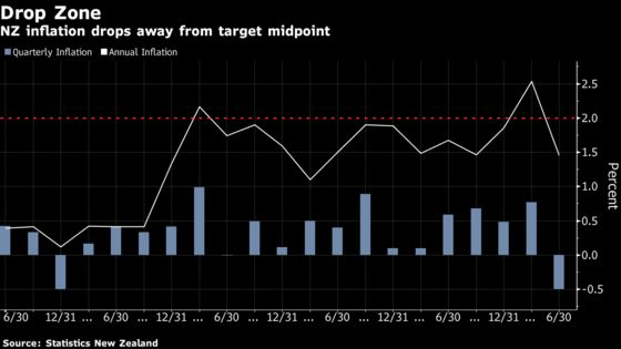New Zealand Inflation Slows as Virus Lockdown Stalls Economy