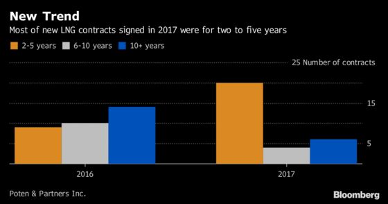 Vitol-Cheniere Pact Shows Long-Term LNG Deals Aren't Dead