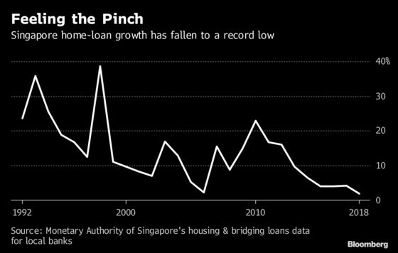 Singapore Is Seeing an Unprecedented Mortgage Slowdown