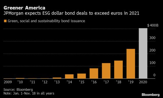 JPMorgan Sees Dollar Sustainable Debt Eclipsing Euros Next Year