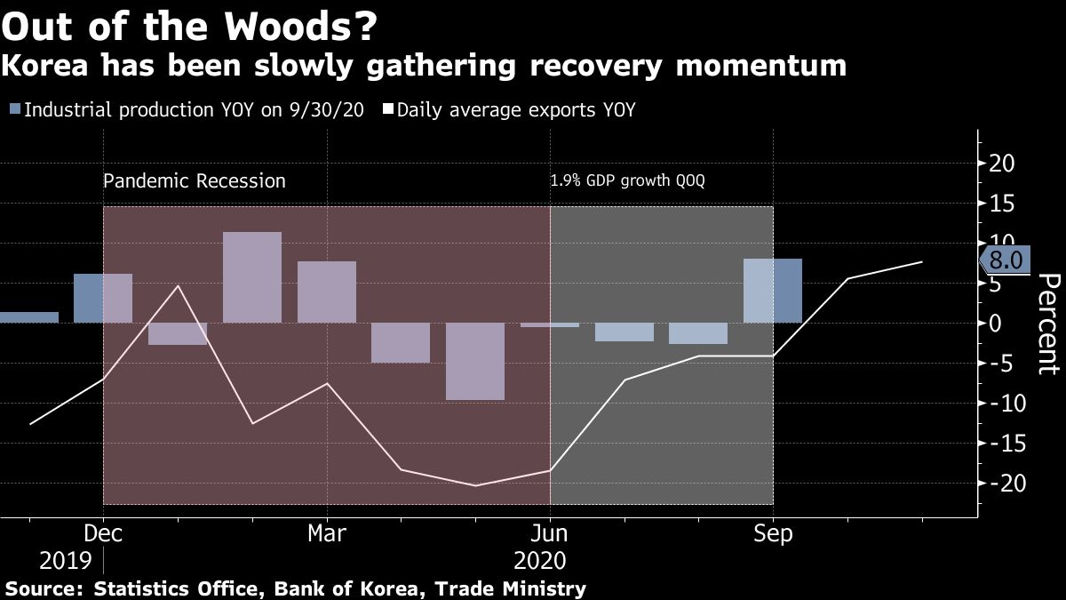 Bank of Korea's Lee Warns Won Bulls After Upping Growth View