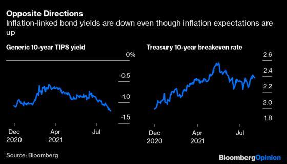 The Bond Market's Very Misleading Message