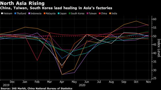 North Asia's Factories Gather Steam as China Output Picks Up