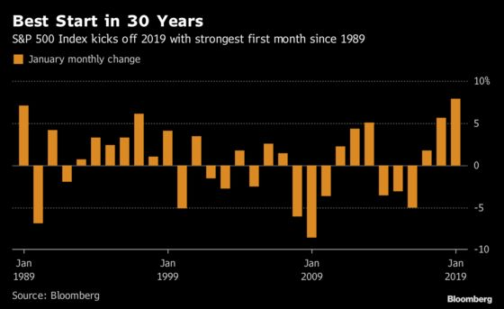 S&P 500 Posts Its Best January in 30 Years