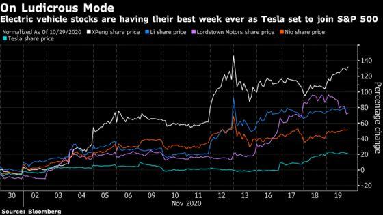 Tesla Shatters Records in Climb to Nasdaq's Top Performing Spot