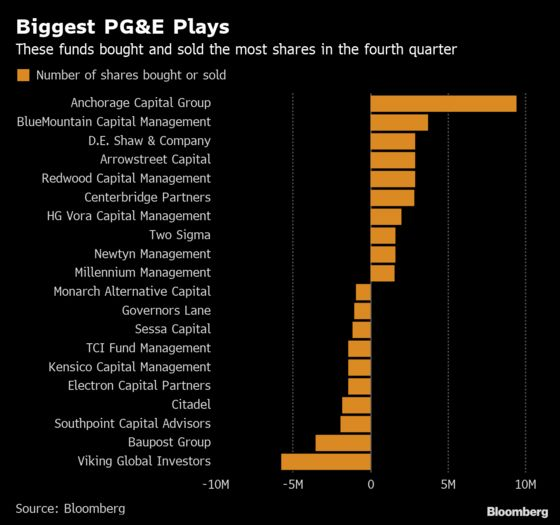Hedge Funds Mostly Gambled on Beleaguered PG&E in Fourth Quarter