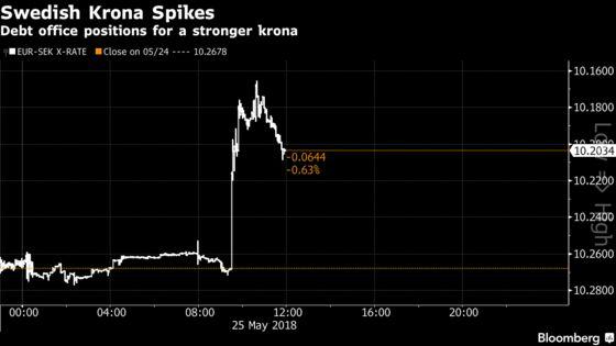 Sweden's Krona Soars as Debt Office Bets Against the Riksbank