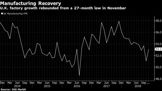 U.K. Manufacturing Growth Recovers From 27-Month Low in November