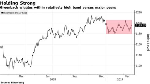 Greenback wiggles within relatively high band versus major peers