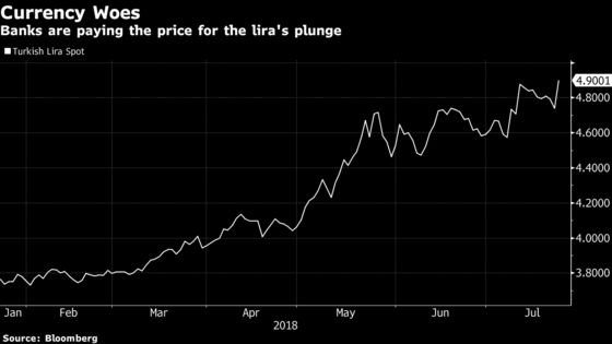 Turkish Bank Earnings to Expose Havoc Caused by Lira