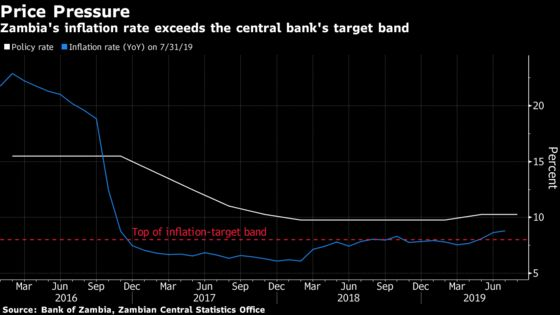 Zambia Holds Key Interest Rate While Warning That Hikes May Come